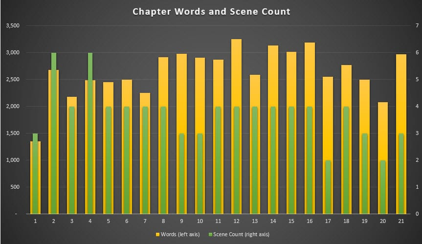 chapter-length-novel