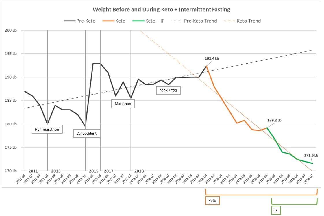 intermittent fasting on keto